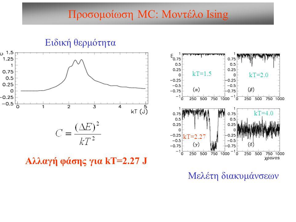 Προσομοίωση MC: Μοντέλο Ising Ειδική θερμότητα Αλλαγή φάσης για kT=2.27 J Μελέτη διακυμάνσεων kT=2.27 kT=1.5 kT=2.0 kT=4.0