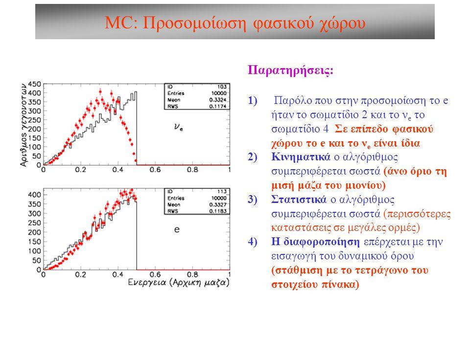MC: Προσομοίωση φασικού χώρου Παρατηρήσεις: 1) Παρόλο που στην προσομοίωση το e ήταν το σωματίδιο 2 και το ν e το σωματίδιο 4 Σε επίπεδο φασικού χώρου