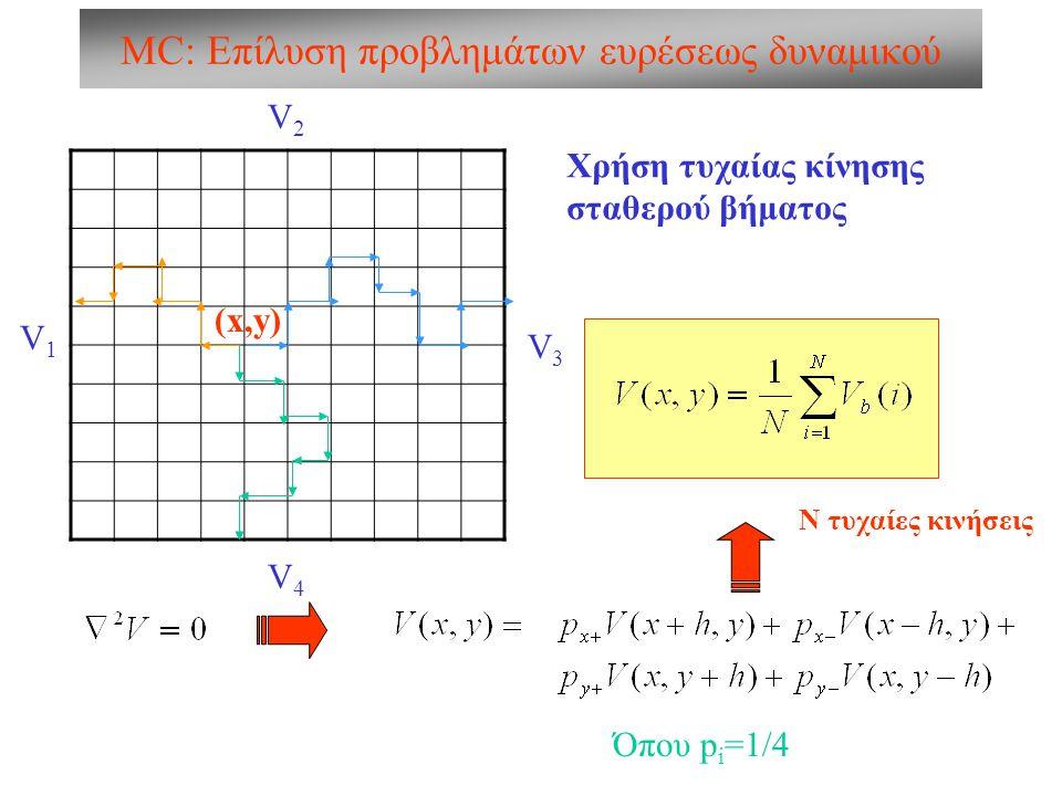 MC: Επίλυση προβλημάτων ευρέσεως δυναμικού V2V2 V1V1 V4V4 V3V3 Χρήση τυχαίας κίνησης μεταβαλλόμενου βήματος (x,y) (x 1,y 1 ) φ ρ Τυχαία κίνηση: x i+1 =x i +ρ i cosφ i y i+1 =y i +ρ i sinφ i μέχρι να φτάσουμε πολύ κοντά σε σύνορο Ν τυχαίες κινήσεις
