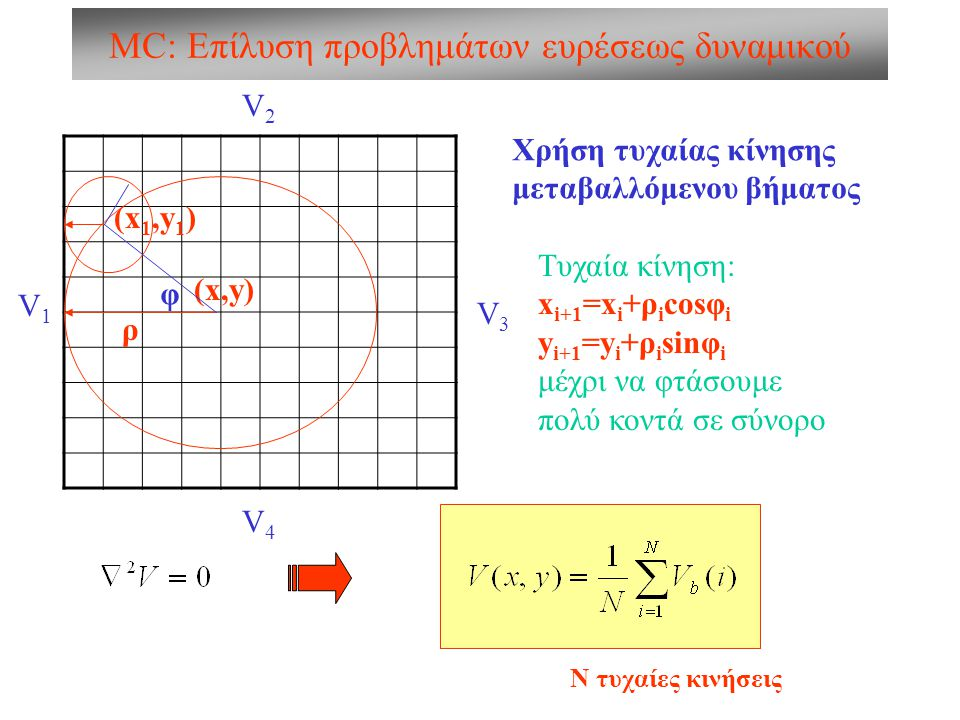 MC: Επίλυση προβλημάτων ευρέσεως δυναμικού V2V2 V1V1 V4V4 V3V3 Χρήση τυχαίας κίνησης μεταβαλλόμενου βήματος (x,y) (x 1,y 1 ) φ ρ Τυχαία κίνηση: x i+1
