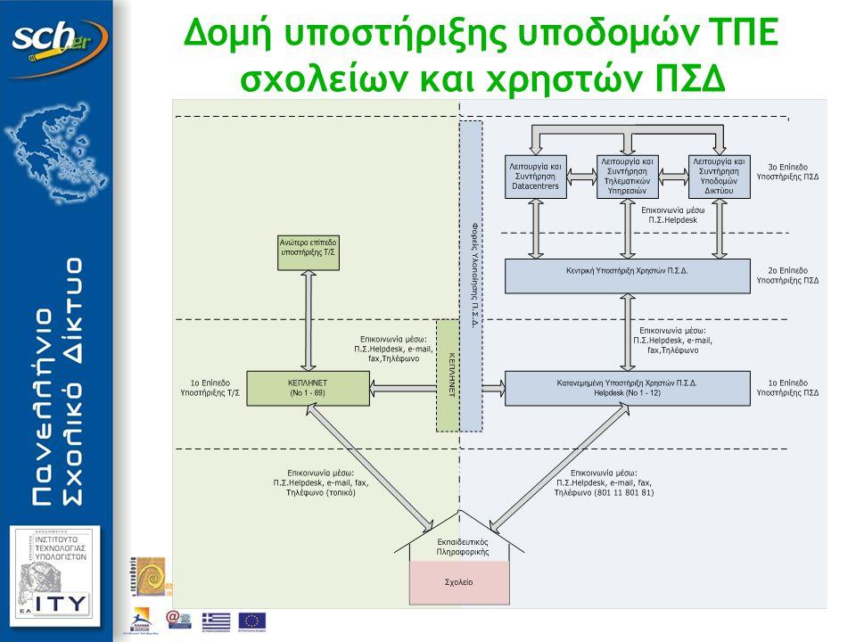 Δομή υποστήριξης υποδομών ΤΠΕ σχολείων και χρηστών ΠΣΔ