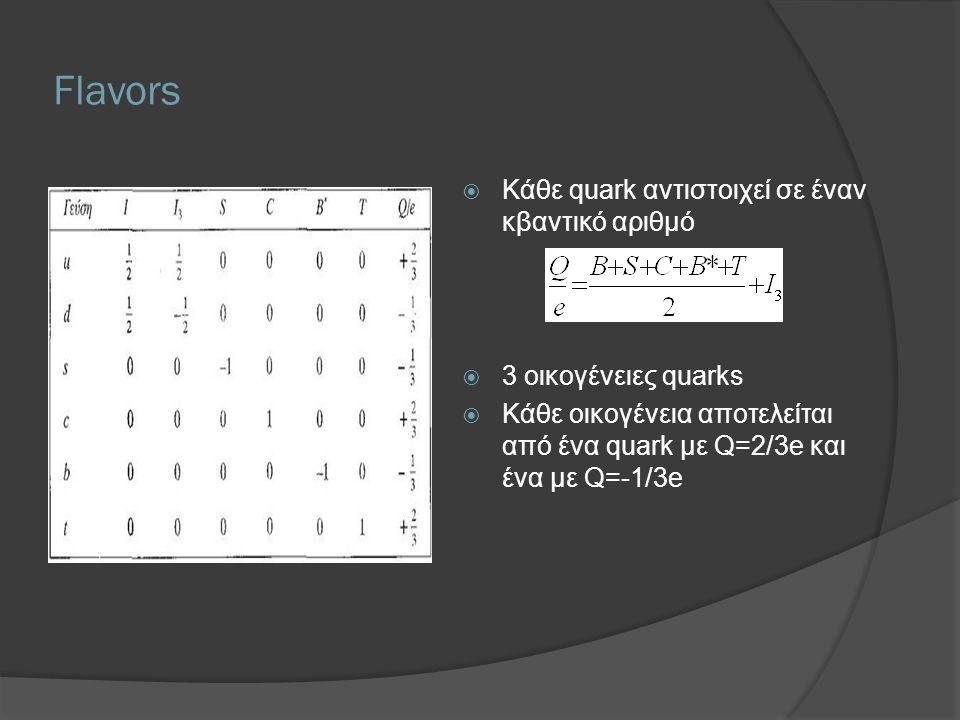 Flavors  Κάθε quark αντιστοιχεί σε έναν κβαντικό αριθμό  3 οικογένειες quarks  Κάθε οικογένεια αποτελείται από ένα quark με Q=2/3e και ένα με Q=-1/