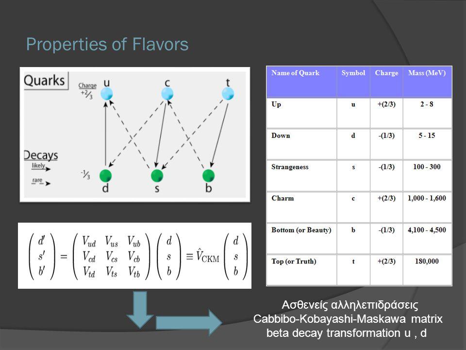 Properties of Flavors Ασθενείς αλληλεπιδράσεις Cabbibo-Kobayashi-Maskawa matrix beta decay transformation u, d
