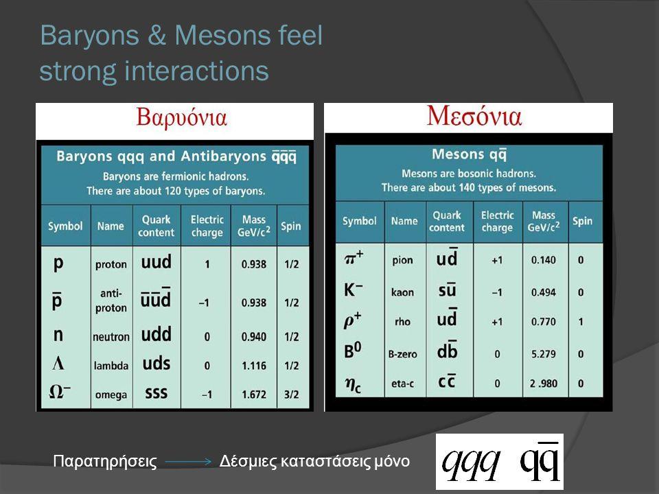 Baryons & Mesons feel strong interactions Παρατηρήσεις Δέσμιες καταστάσεις μόνο