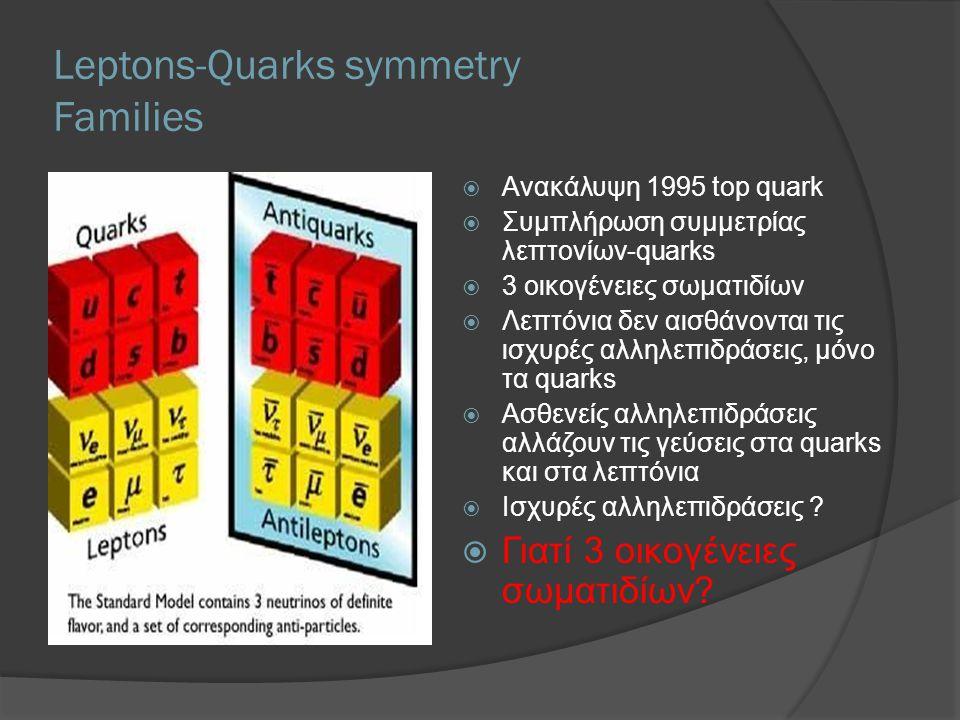 Leptons-Quarks symmetry Families  Ανακάλυψη 1995 top quark  Συμπλήρωση συμμετρίας λεπτονίων-quarks  3 οικογένειες σωματιδίων  Λεπτόνια δεν αισθάνονται τις ισχυρές αλληλεπιδράσεις, μόνο τα quarks  Ασθενείς αλληλεπιδράσεις αλλάζουν τις γεύσεις στα quarks και στα λεπτόνια  Ισχυρές αλληλεπιδράσεις .