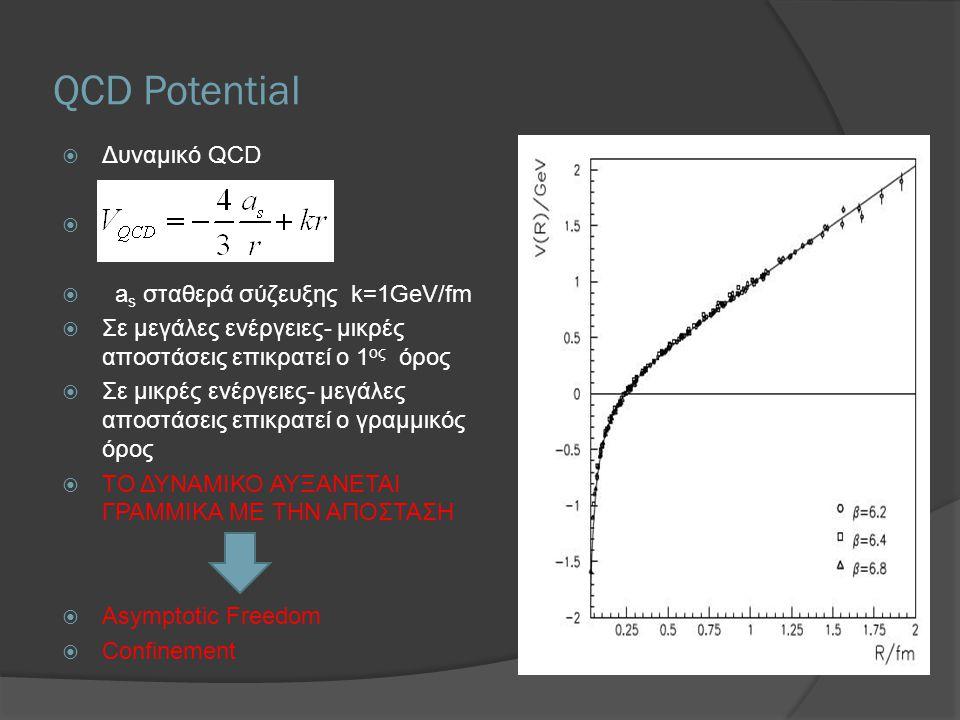 QCD Potential  Δυναμικό QCD   a s σταθερά σύζευξης k=1GeV/fm  Σε μεγάλες ενέργειες- μικρές αποστάσεις επικρατεί ο 1 ος όρος  Σε μικρές ενέργειες-