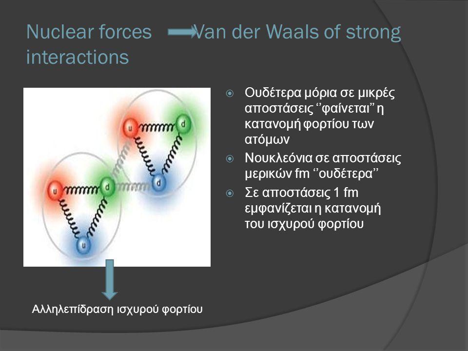 Nuclear forces Van der Waals of strong interactions  Ουδέτερα μόρια σε μικρές αποστάσεις ''φαίνεται'' η κατανομή φορτίου των ατόμων  Νουκλεόνια σε α
