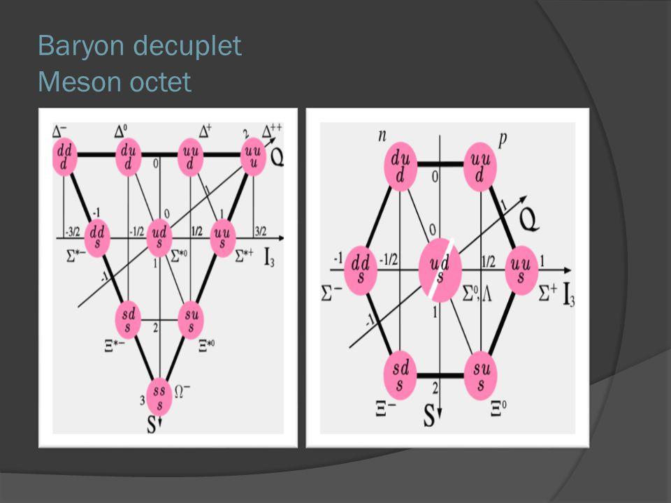 Baryon decuplet  Στον οριζόντιο άξονα πολλαπλότητες isospin, παραδοξότητας  Σωματίδια που ανήκουν στην ίδια πολλαπλότητα έχουν περίπου ίδιες μάζες Η διαφορά τους οφείλεται στην διαφορετική αλληλεπίδραση με το ΗΜ πεδίο, αφού έχουν διαφορετικά φορτία  Οριζόντια μεταβολή isospin  Κατακόρυφη μείωση παραδοξότητας  Σταθερή διαφορά μάζας περίπου 150 MeV ανάμεσα στις πολλαπλότητες  Θεωρητική εξήγηση 1964: Zweig & Murray Gell-Mann Εισαγωγή 3 στοιχειωδών σωματιδίων Up, down & strange quarks Είναι φερμιόνια και έχουν κλασματικά φορτία Διαφορά μάζας: Φορτίο: