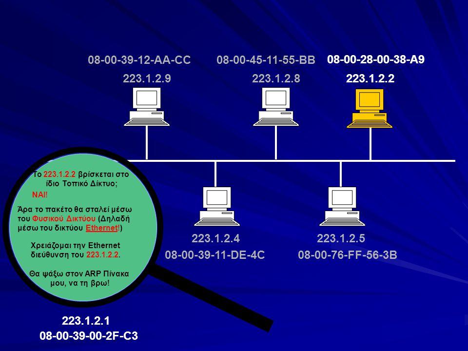 223.1.2.2 223.1.2.1 223.1.2.4223.1.2.5 223.1.2.8223.1.2.9 08-00-39-00-2F-C3 08-00-39-11-DE-4C08-00-76-FF-56-3B 08-00-45-11-55-BB08-00-39-12-AA-CC 223.1.2.2 08-00-28-00-38-A9 IP διεύθυνση Ethernet διεύθυνση 08-00-45-11-55-BB 08-00-76-FF-56-3B 08-00-39-11-DE-4C Υπάρχει εγγραφή για την IP διεύθυνση 223.1.2.2; 223.1.2.8 223.1.2.5 223.1.2.4 ΌΧΙ.
