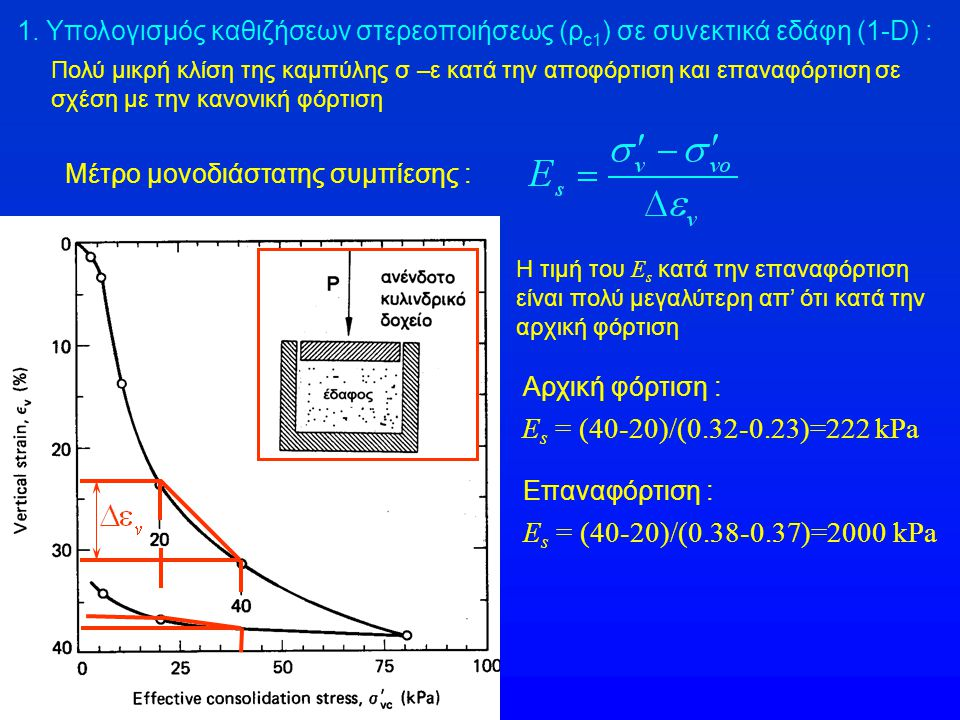 Πολύ μικρή κλίση της καμπύλης σ –ε κατά την αποφόρτιση και επαναφόρτιση σε σχέση με την κανονική φόρτιση Μέτρο μονοδιάστατης συμπίεσης : Η τιμή του E