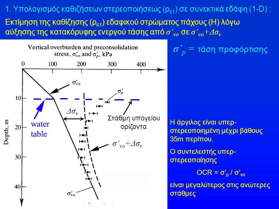 Εκτίμηση της καθίζησης (ρ c1 ) εδαφικού στρώματος πάχους (Η) λόγω αύξησης της κατακόρυφης ενεργού τάσης από σ' vo σε σ' vo +Δσ v σ' p = τάση προφόρτισ