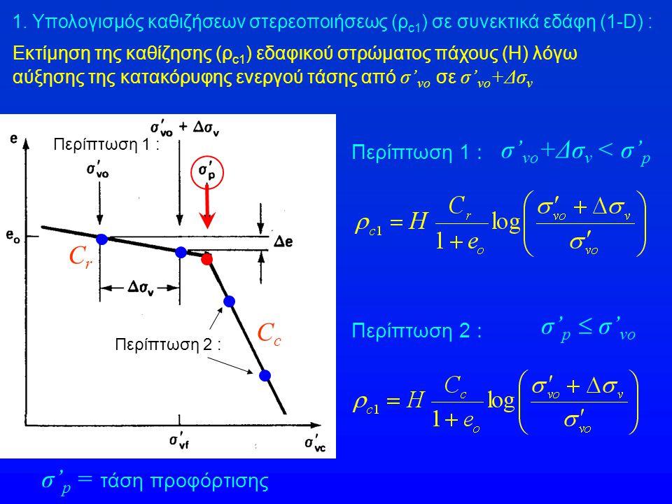 Εκτίμηση της καθίζησης (ρ c1 ) εδαφικού στρώματος πάχους (Η) λόγω αύξησης της κατακόρυφης ενεργού τάσης από σ' vo σε σ' vo +Δσ v CcCc CrCr Περίπτωση 1