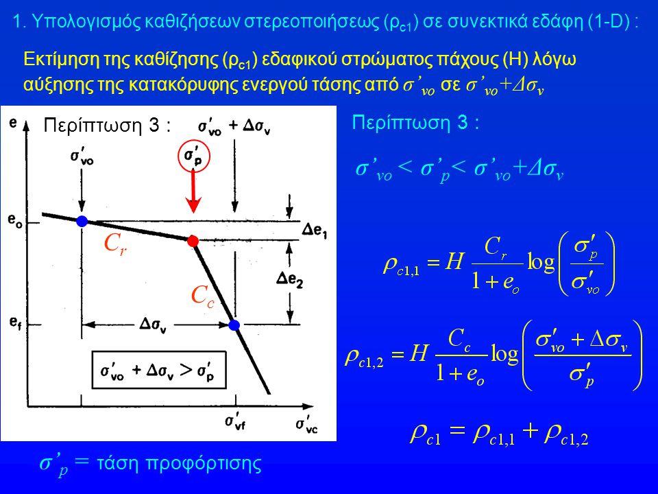 Εκτίμηση της καθίζησης (ρ c1 ) εδαφικού στρώματος πάχους (Η) λόγω αύξησης της κατακόρυφης ενεργού τάσης από σ' vo σε σ' vo +Δσ v CcCc CrCr σ' p = τάση