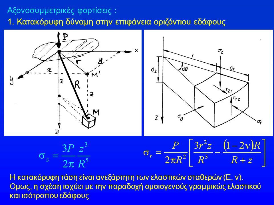 Αξονοσυμμετρικές φορτίσεις : 1. Κατακόρυφη δύναμη στην επιφάνεια οριζόντιου εδάφους Η κατακόρυφη τάση είναι ανεξάρτητη των ελαστικών σταθερών (Ε, ν).