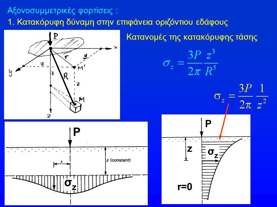 Αξονοσυμμετρικές φορτίσεις : 1. Κατακόρυφη δύναμη στην επιφάνεια οριζόντιου εδάφους Κατανομές της κατακόρυφης τάσης