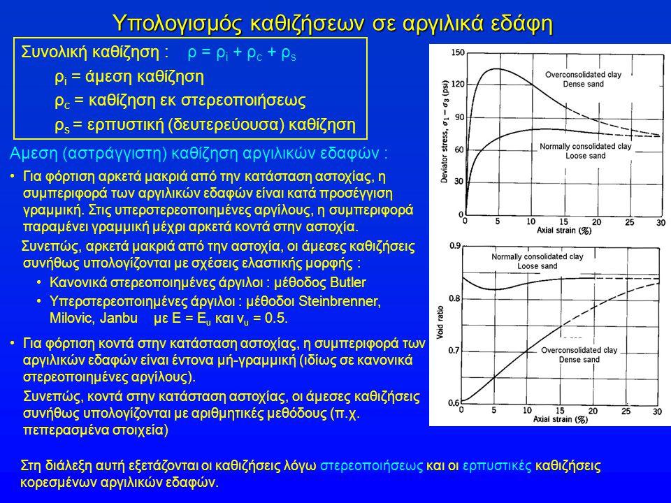 Τιμές του Τ v Υπερπιέσεις πόρων (u e ) καθ΄ ύψος της συμπιεστής στρώσης (πάχος Η = 2 Η d ) σε χρόνους (t) : Χρονικός παράγων : u o = Δp = σταθερή αρχική (t=0) τιμή της υπερπίεσης πόρων σε όλο το πάχος της συμπιεστής στρώσης c v = συντελεστής στερεοποιήσεως Η d = μήκος στράγγισης u e = υπερπίεση πόρων (t) u o = αρχική υπερπίεση πόρων (t=0)