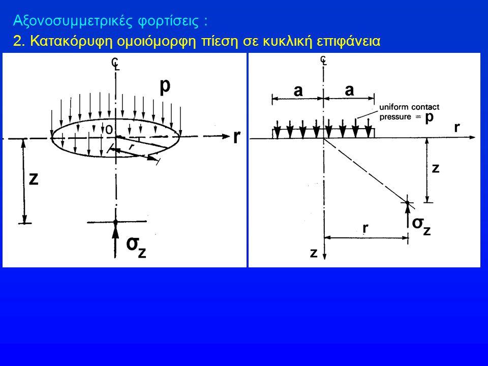 Αξονοσυμμετρικές φορτίσεις : 2. Κατακόρυφη ομοιόμορφη πίεση σε κυκλική επιφάνεια