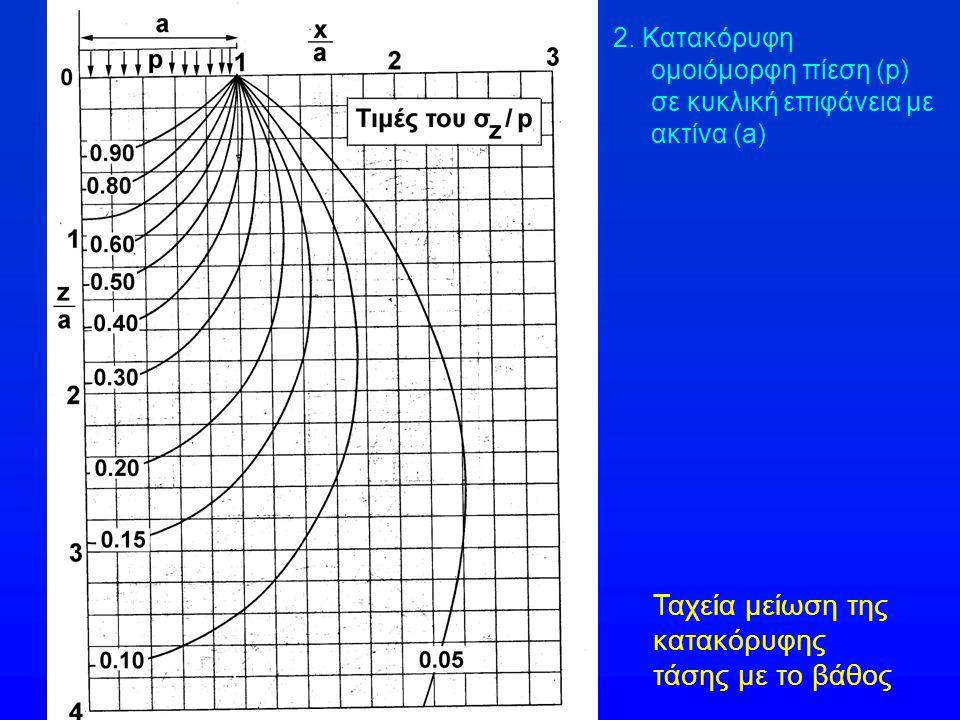 2. Κατακόρυφη ομοιόμορφη πίεση (p) σε κυκλική επιφάνεια με ακτίνα (a) Ταχεία μείωση της κατακόρυφης τάσης με το βάθος