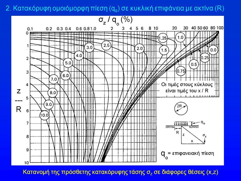 2. Κατακόρυφη ομοιόμορφη πίεση (q o ) σε κυκλική επιφάνεια με ακτίνα (R) Κατανομή της πρόσθετης κατακόρυφης τάσης σ z σε διάφορες θέσεις (x,z)