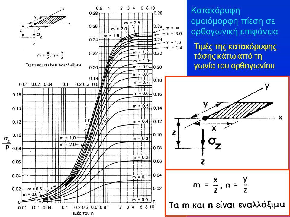 Κατακόρυφη ομοιόμορφη πίεση σε ορθογωνική επιφάνεια Τιμές της κατακόρυφης τάσης κάτω από τη γωνία του ορθογωνίου