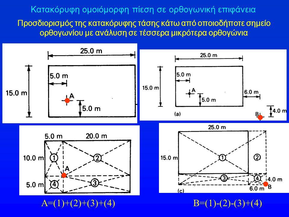 Κατακόρυφη ομοιόμορφη πίεση σε ορθογωνική επιφάνεια Προσδιορισμός της κατακόρυφης τάσης κάτω από οποιοδήποτε σημείο ορθογωνίου με ανάλυση σε τέσσερα μ