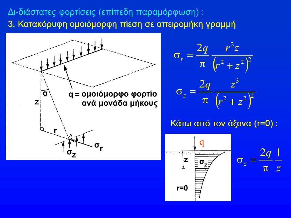 Δι-διάστατες φορτίσεις (επίπεδη παραμόρφωση) : 3. Κατακόρυφη ομοιόμορφη πίεση σε απειρομήκη γραμμή Κάτω από τον άξονα (r=0) : q