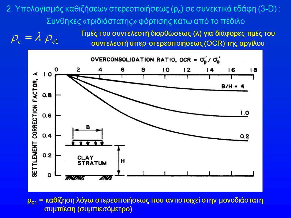 Τιμές του συντελεστή διορθώσεως (λ) για διάφορες τιμές του συντελεστή υπερ-στερεοποιήσεως (OCR) της αργίλου Συνθήκες «τριδιάστατης» φόρτισης κάτω από
