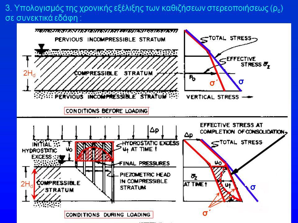 3. Υπολογισμός της χρονικής εξέλιξης των καθιζήσεων στερεοποιήσεως (ρ c ) σε συνεκτικά εδάφη : 2H d σ σ΄ σ