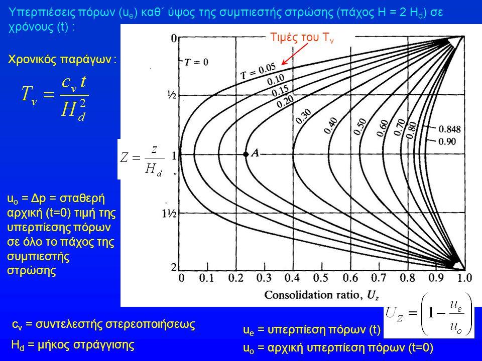 Τιμές του Τ v Υπερπιέσεις πόρων (u e ) καθ΄ ύψος της συμπιεστής στρώσης (πάχος Η = 2 Η d ) σε χρόνους (t) : Χρονικός παράγων : u o = Δp = σταθερή αρχι