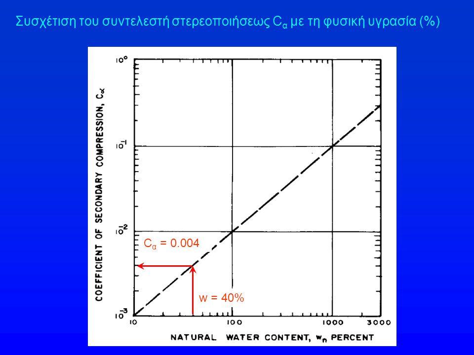 Συσχέτιση του συντελεστή στερεοποιήσεως C α με τη φυσική υγρασία (%) w = 40% C α = 0.004