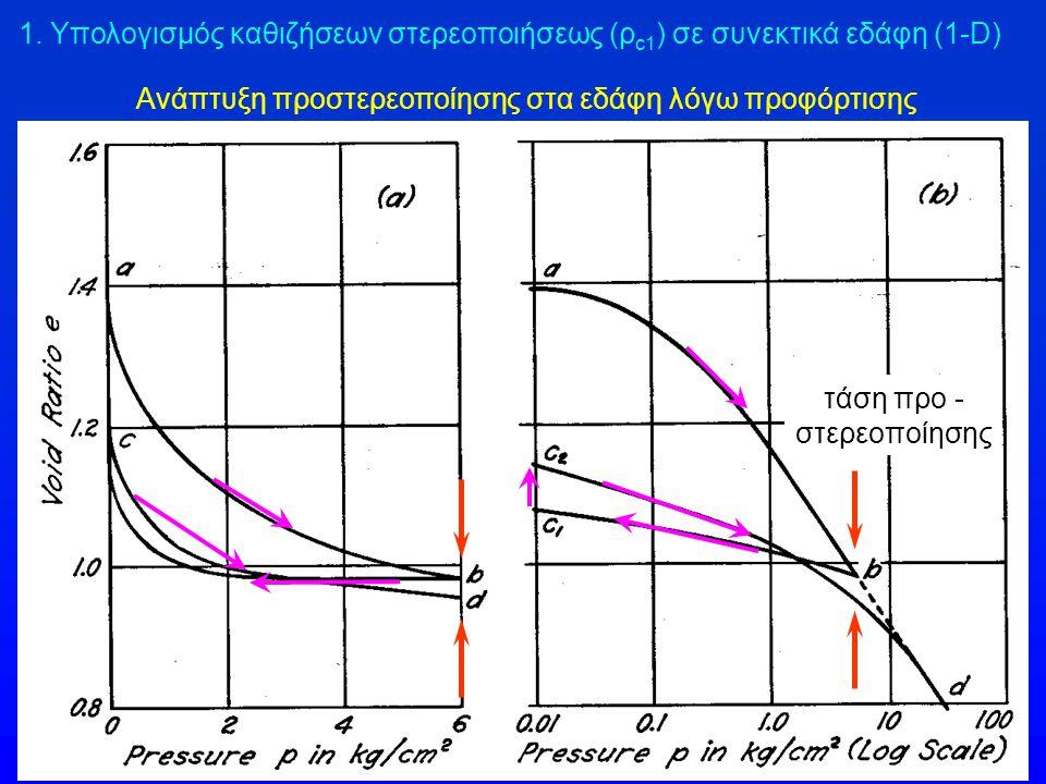 Ανάπτυξη προστερεοποίησης στα εδάφη λόγω προφόρτισης τάση προ - στερεοποίησης 1. Υπολογισμός καθιζήσεων στερεοποιήσεως (ρ c1 ) σε συνεκτικά εδάφη (1-D