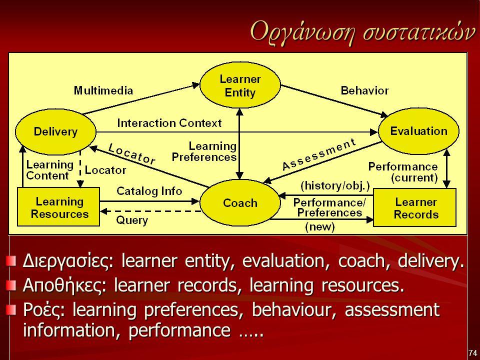 Οργάνωση συστατικών Διεργασίες: learner entity, evaluation, coach, delivery. Αποθήκες: learner records, learning resources. Ροές: learning preferences