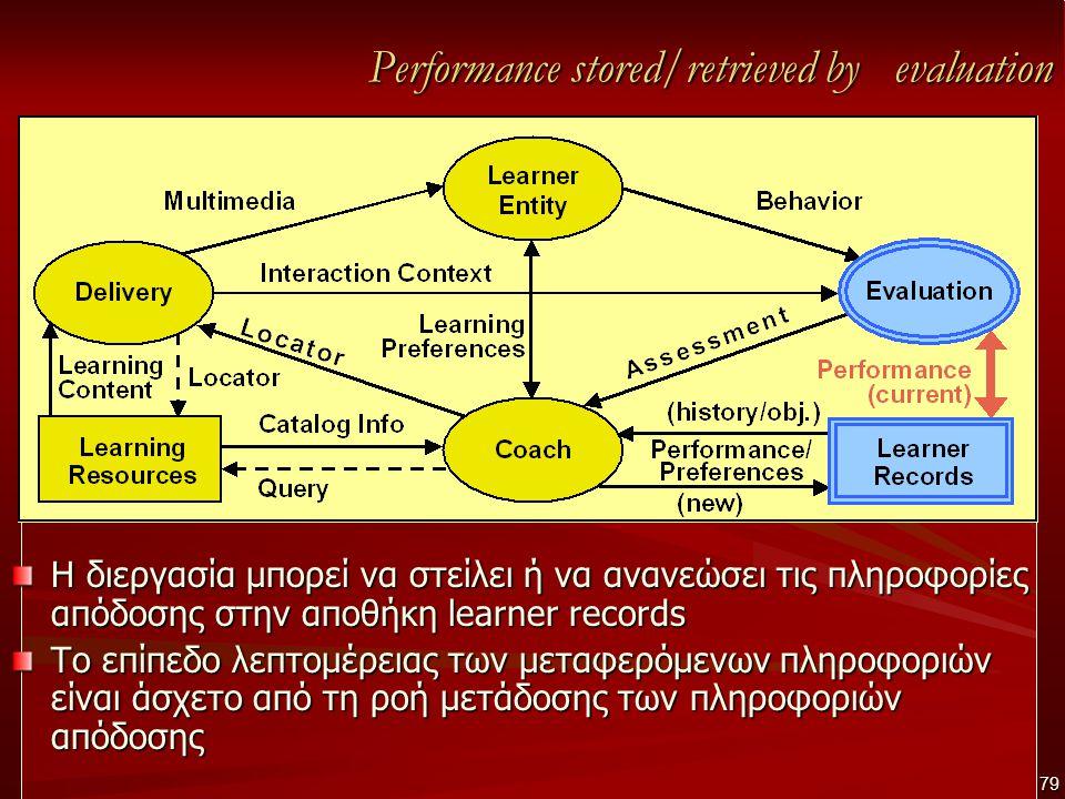 Performance stored/retrieved by evaluation Η διεργασία μπορεί να στείλει ή να ανανεώσει τις πληροφορίες απόδοσης στην αποθήκη learner records Το επίπεδο λεπτομέρειας των μεταφερόμενων πληροφοριών είναι άσχετο από τη ροή μετάδοσης των πληροφοριών απόδοσης 79