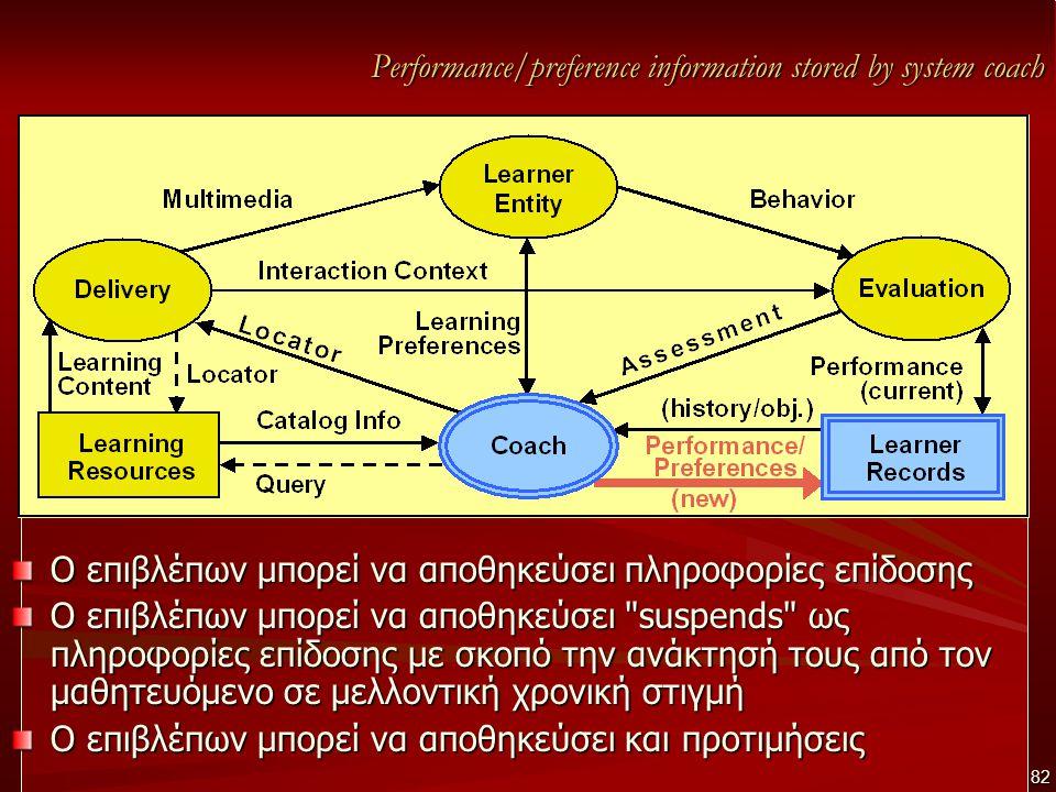 Performance/preference information stored by system coach Ο επιβλέπων μπορεί να αποθηκεύσει πληροφορίες επίδοσης Ο επιβλέπων μπορεί να αποθηκεύσει suspends ως πληροφορίες επίδοσης με σκοπό την ανάκτησή τους από τον μαθητευόμενο σε μελλοντική χρονική στιγμή Ο επιβλέπων μπορεί να αποθηκεύσει και προτιμήσεις 82