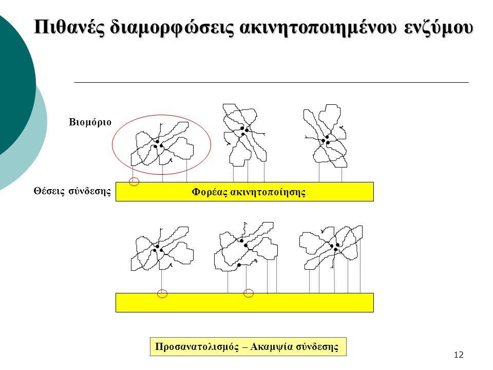 12 Πιθανές διαμορφώσεις ακινητοποιημένου ενζύμου Προσανατολισμός – Ακαμψία σύνδεσης Βιομόριο Θέσεις σύνδεσης Φορέας ακινητοποίησης