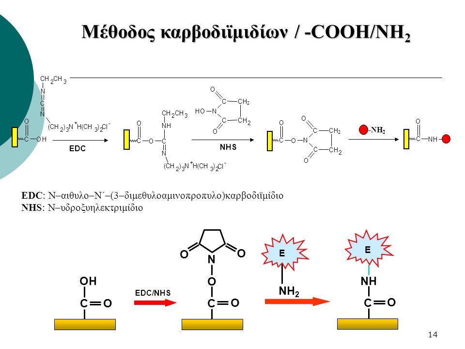 14 Μέθοδος καρβοδιϊμιδίων / -COOH/NH 2 C OH O N C N (CH 2 ) 3 N + H(CH 3 ) 2 Cl - CH 2 3 EDC C O O C N (CH 2 ) 3 N + H(CH 3 ) 2 Cl - NH CH 2 3 N OH C