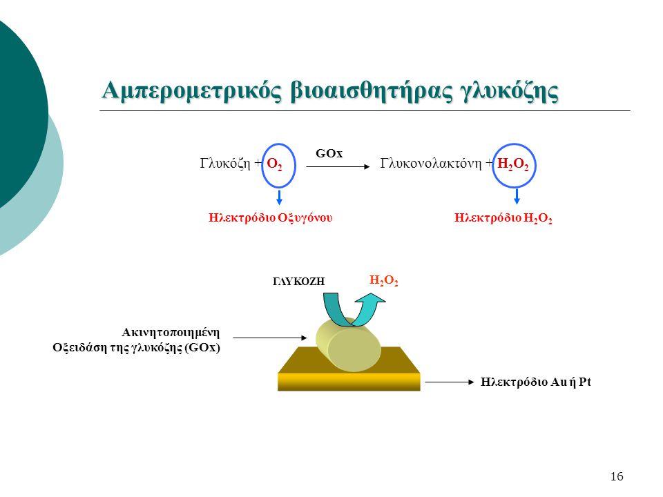 16 Αμπερομετρικός βιοαισθητήρας γλυκόζης Ακινητοποιημένη Οξειδάση της γλυκόζης (GOx) Ηλεκτρόδιο Au ή Pt Η2Ο2Η2Ο2 ΓΛΥΚΟΖΗ GOx Γλυκόζη + Ο 2 Γλυκονολακτ