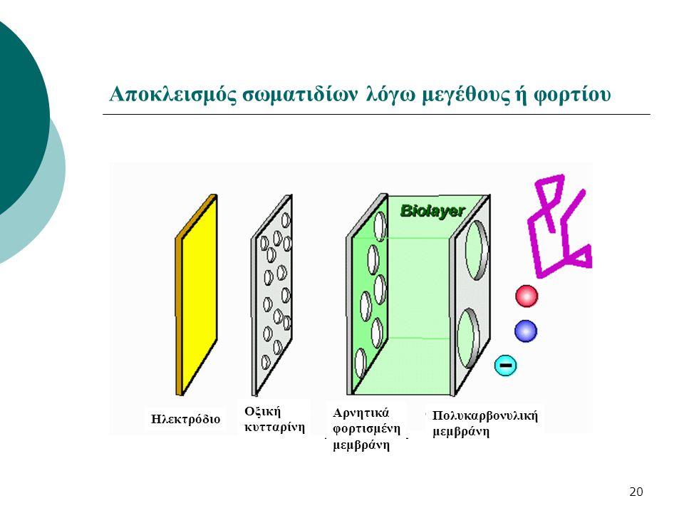20 Αποκλεισμός σωματιδίων λόγω μεγέθους ή φορτίου Ηλεκτρόδιο Οξική κυτταρίνη Αρνητικά φορτισμένη μεμβράνη Πολυκαρβονυλική μεμβράνη