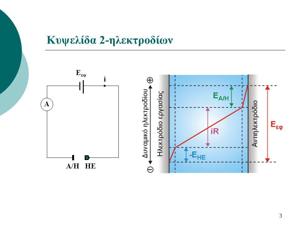 24 Τύποι ηλεκτροδίων στις αμπερομετρικές ογκομετρήσεις Οι αμπερομετρικές ογκομετρήσεις μπορούν να γίνουν: 1)Χρήση ενός ηλεκτροδίου εργασίας και ενός μεγάλου βοηθητικού ηλεκτροδίου 2)Χρήση δυο δίδυμων μικροηλεκτροδίων (διαμπερομετρικές τιτλοδοτήσεις) Ηλεκτρόδιο εργασίας Βοηθητικό ηλεκτρόδιο Δίδυμα μικροηλεκτρόδια V εφ > Υπερδυναμικό ηλεκτρενεργής ουσίας Ox + e -  Red ή Red  Ox + e - V εφ  0.1 – 0.2 V Ox ↔ Red e-