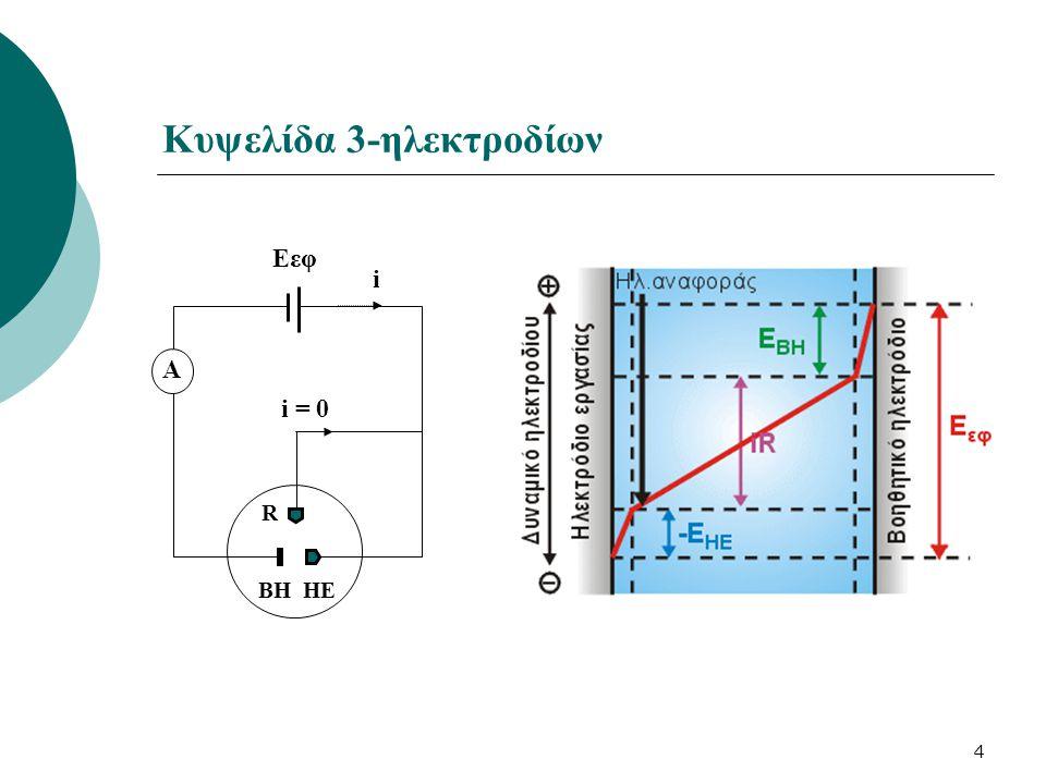 25 Αμπερομετρικές ογκομετρήσεις με πολωμένο ηλεκτρόδιο Για τη γενική αντίδραση ογκομέτρησης : Ο + Τ  Π «Ο» ανάγεται «Τ» ανάγεται «Ο/Τ» ανάγονται Pb 2+ SO 4 − Pb 2+ + 2e -  Pb CrO 4 − + 8Η + + 3e -  Cr 3+ + 4H 2 O