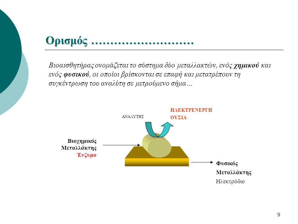 9 Ορισμός ……………………… Βιοαισθητήρας ονομάζεται το σύστημα δύο μεταλλακτών, ενός χημικού και ενός φυσικού, οι οποίοι βρίσκονται σε επαφή και μετατρέπουν
