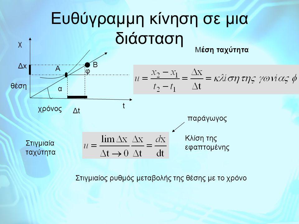 Κίνηση σώματος σε ευθεία γραμμή (μονοδιάστατη κίνηση) ΟΜΑΛΗ ΕΥΘΥΓΡΑΜΜΗ κίνηση Ταχύτητα =ρυθμός μεταβολής της θέσης Η στιγμιαία ταχύτητα είναι σταθερή καθ' όλη τη διάρκεια της κίνησης Θα πρέπει οι κλίσεις των εφαπτομένων ευθειών σε όλα τα σημεία του διανύσματος της ταχύτητας (σε ένα ορθογώνιο σύστημα αξόνων x-t) να έιναι ΄ίσες χ t χρόνος υ Χ 0
