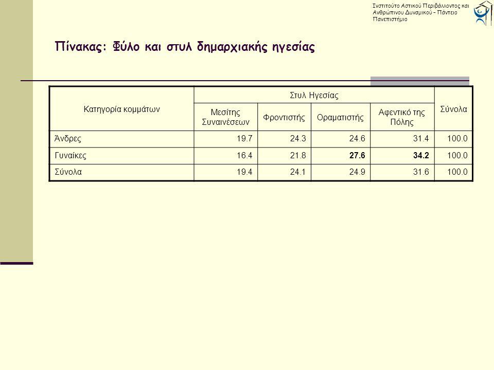 Πίνακας: Φύλο και στυλ δημαρχιακής ηγεσίας Ινστιτούτο Αστικού Περιβάλλοντος και Ανθρώπινου Δυναμικού – Πάντειο Πανεπιστήμιο Κατηγορία κομμάτων Στυλ Ηγεσίας Σύνολα Μεσίτης Συναινέσεων ΦροντιστήςΟραματιστής Αφεντικό της Πόλης Άνδρες19.724.324.631.4100.0 Γυναίκες16.421.827.634.2100.0 Σύνολα19.424.124.931.6100.0