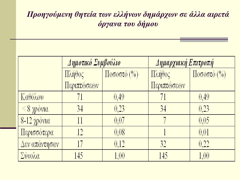 Προηγούμενη θητεία των ελλήνων δημάρχων σε άλλα αιρετά όργανα του δήμου
