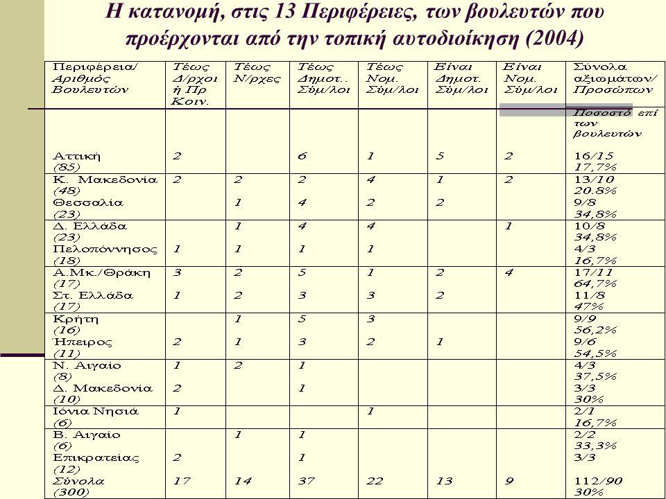 Η κατανομή, στις 13 Περιφέρειες, των βουλευτών που προέρχονται από την τοπική αυτοδιοίκηση (2004)