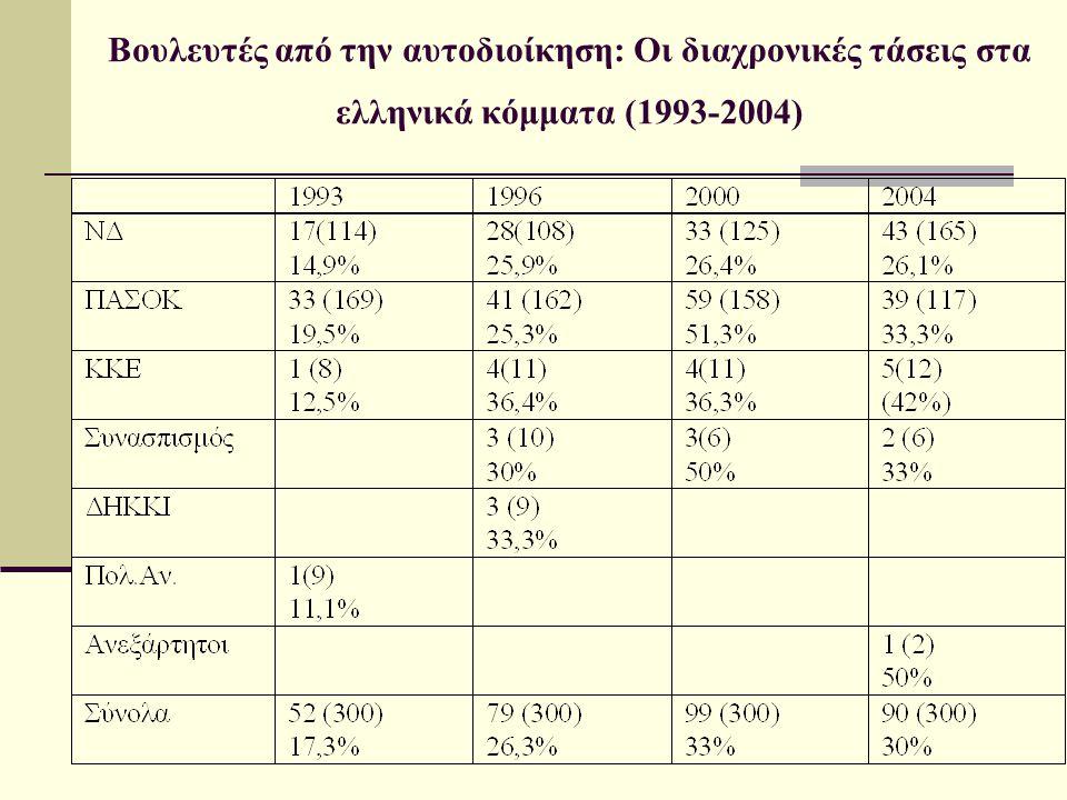 Βουλευτές από την αυτοδιοίκηση: Οι διαχρονικές τάσεις στα ελληνικά κόμματα (1993-2004)