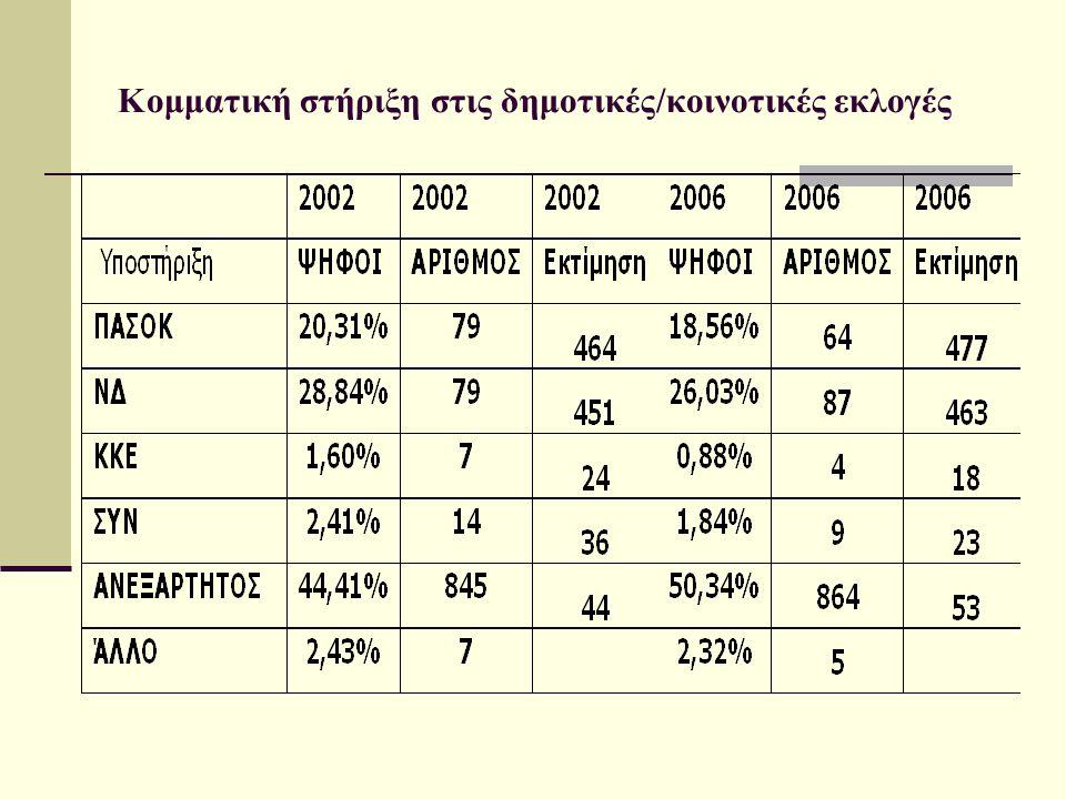 Κομματική στήριξη στις δημοτικές/κοινοτικές εκλογές