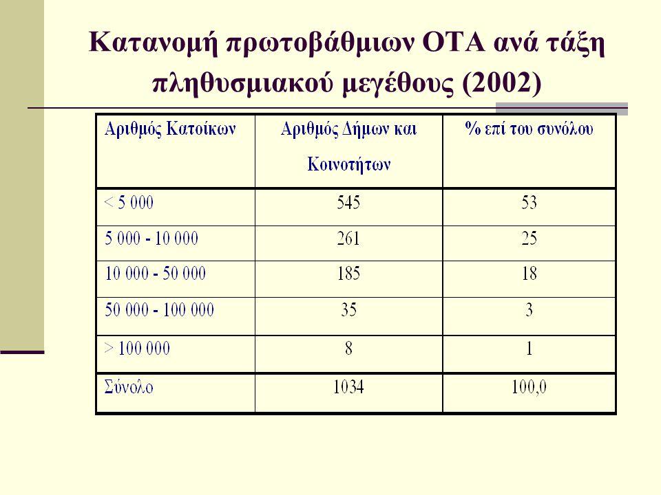 Κατανομή πρωτοβάθμιων ΟΤΑ ανά τάξη πληθυσμιακού μεγέθους (2002)