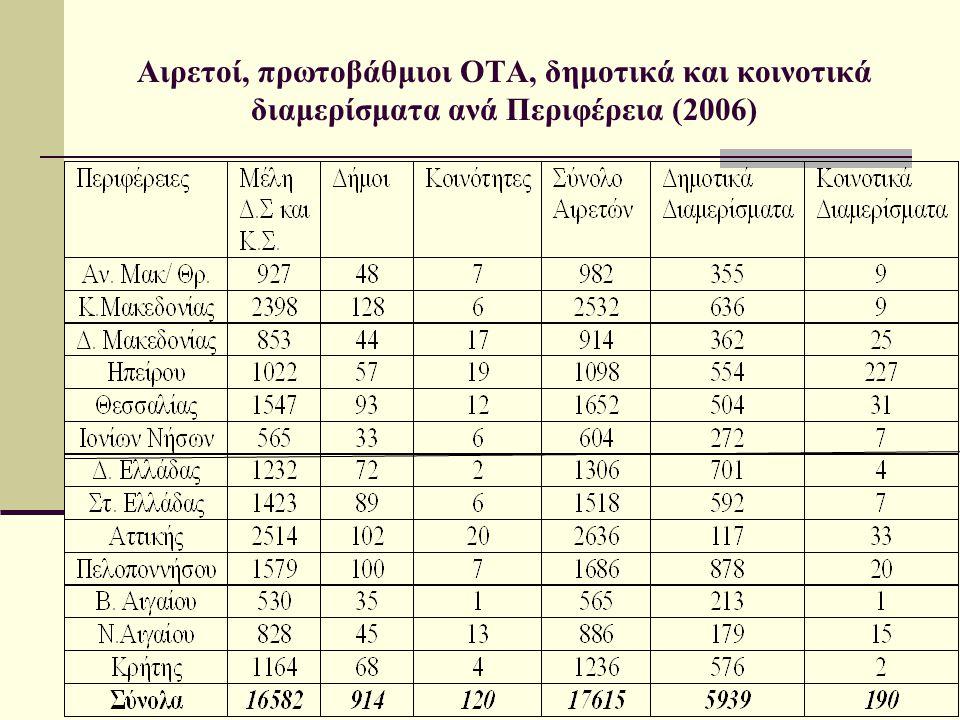 Αιρετοί, πρωτοβάθμιοι ΟΤΑ, δημοτικά και κοινοτικά διαμερίσματα ανά Περιφέρεια (2006)