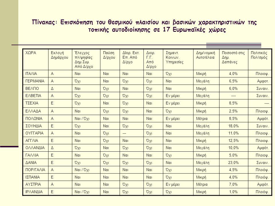 Πίνακας: Επισκόπηση του θεσμικού πλαισίου και βασικών χαρακτηριστικών της τοπικής αυτοδιοίκησης σε 17 Ευρωπαϊκές χώρες ΧΩΡΑΕκλογή Δημάρχου Έλεγχος πλ/
